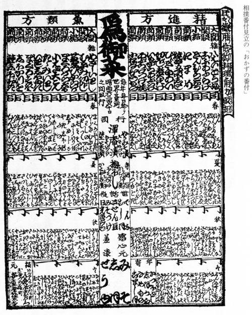 「江戸時代におかずはない」←嘘だった 江戸時代のおかず番付が発見される。おかずの横綱はこれだ!!