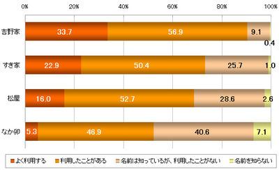 牛丼チェーン、吉野家が圧倒的人気「商品にこだわりがある」イメージが他の4倍以上 すき家=ゆとり向け