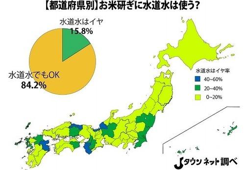 全国の15.8%「水道水でお米研ぐのははイヤ!」
