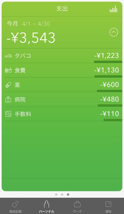 【画像】ワオ、4月入ってからの4日間で食費1130円を記録😎