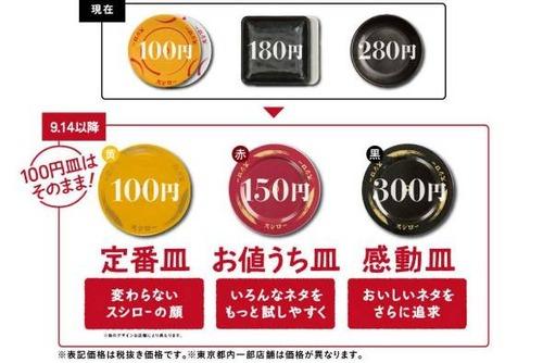 スシローの300円皿ってさすがにふざけ過ぎやろ