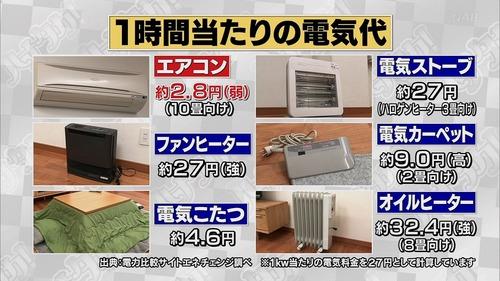 【衝撃】一番金のかからない暖房は「エアコン」 これマジ?