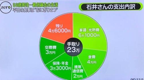 テレビで最低賃金例「手取り23万円」の生活を紹介 月の食費は4万円