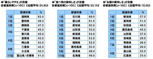 【暮らしやすい都道府県ランキング】 1位福岡 2位愛知 3位静岡 4位千葉・香川