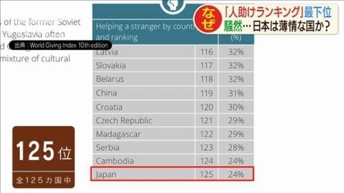 【超絶悲報】日本さん、「人助けランキング」で125か国中で最下位になる