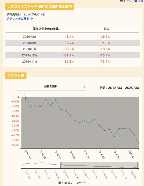 【悲報】いきなりステーキの既存店前年比売上 1月33.5%ダウン 2月38.7%ダウン 3月48.9%ダウン