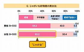日本人の95%「カレーにじゃがいもは必須」 82%「味噌汁にじゃがいも入れる」