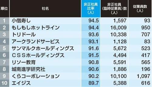小僧寿し、全従業員の94.5%が非正規wwwwww