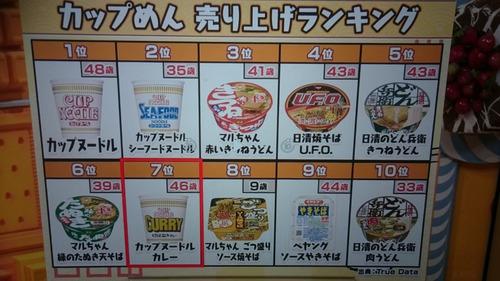 カップラーメンの売上ランキングwwwwww