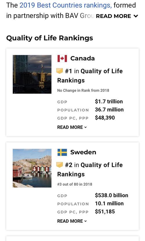 米国「生活の質が高い国を発表する。この上位10ヶ国が最も生活の質の高い国だ!」