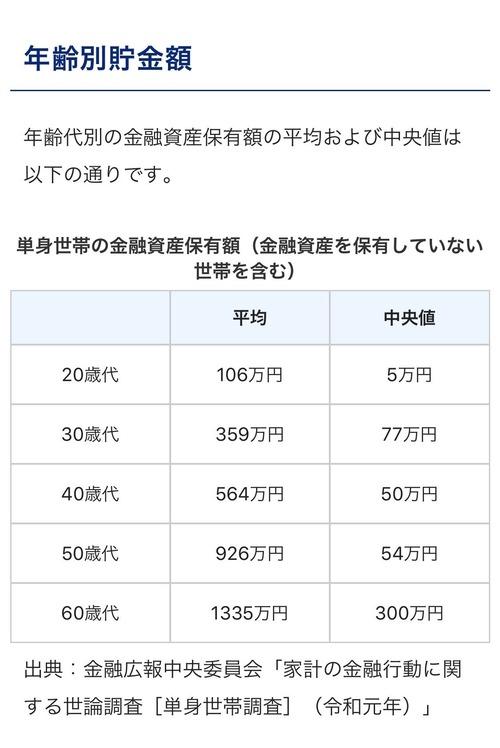 【悲報】20代の貯金額が凄過ぎ