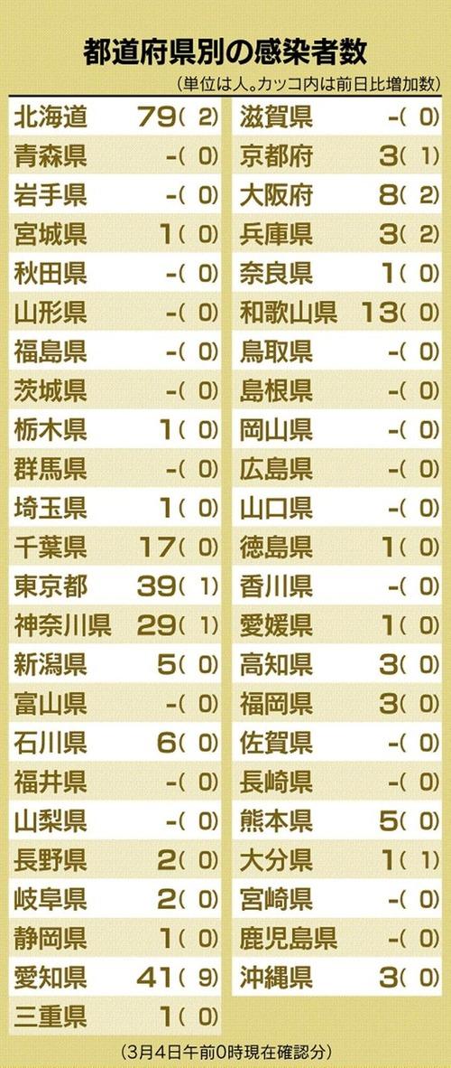 【悲報】東京都、日本の人口の1/10である「1400万人」もいるのに感染者があまりにも少なすぎる