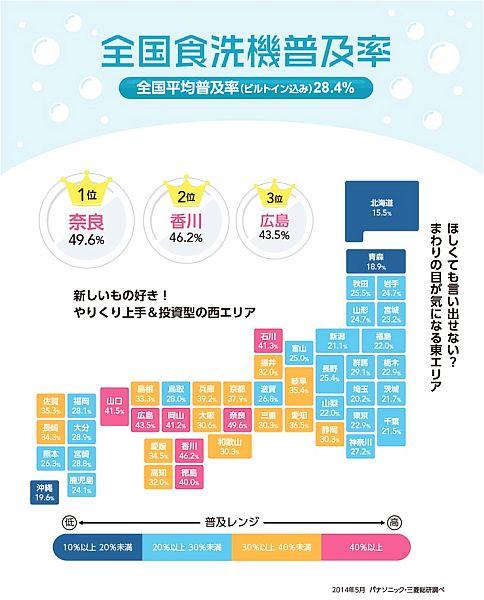食洗機、西日本の方が普及と判明 適当に突っ込んどけば乾燥まで終えてピカピカだから楽だよな