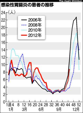 ノロウイルスやばすぎワロタw 2006年に次ぐ大流行の兆し