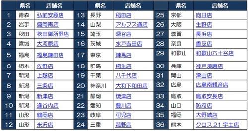 かっぱ寿司の食べ放題、8月は総勢4万人超え 9月からの「新・食べ放題」が実施される店舗はココだ!