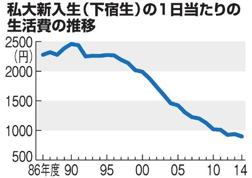 地方からの上京私大生、1日の生活費が900円割れ