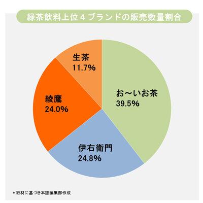 2000年 生茶「うおおお!!!」2004年 伊右衛門「うおおお!!!」おーいお茶「フンッ…」→シェア1位