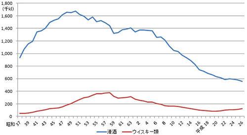 ウイスキーの消費量『ピーク時の3分の1』 なぜ日本人はウイスキーを見限ったのか?