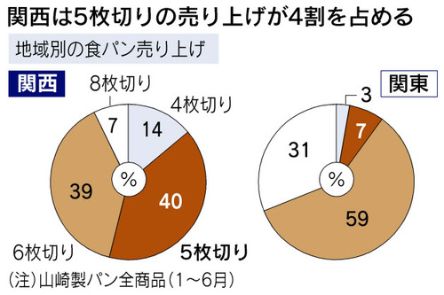 大阪って食パンの枚数で日本で一番売れてる8枚切りが無いんやな