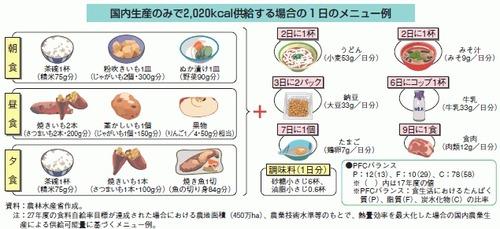 【悲報】 日本国民、もうすぐこんな食事しかできなくなる