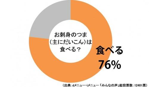 お刺身の下の「つま」 食べる人76%