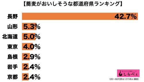 蕎麦がおいしそうな都道府県ランキング ダントツ1位は長野 どうした福井、新潟