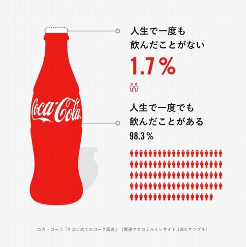 コカ・コーラを生まれてから一度も飲んだ事ない人なんているの?