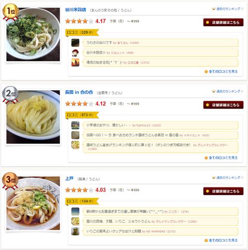 「食べログ」香川県版ランキングが全てうどん店 うどん県民からは不満の声