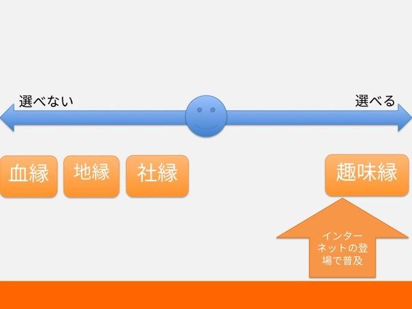 縁の整理3
