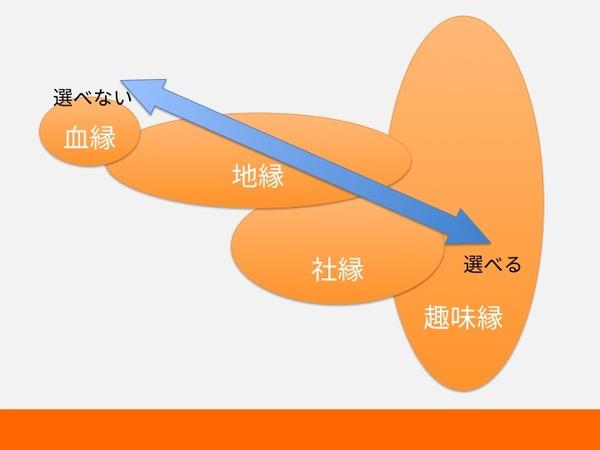 縁の整理7