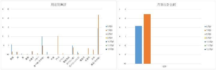 簡単家計簿グラフ