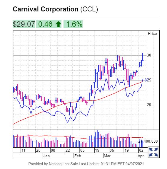 株価 カーニバル CCL
