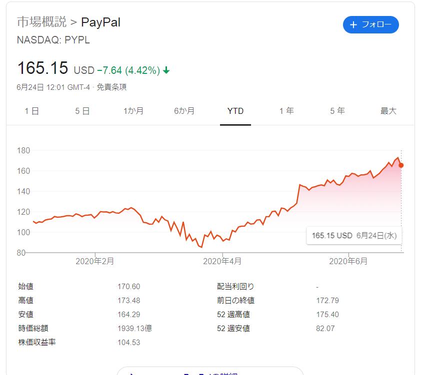 株価 ペイパル