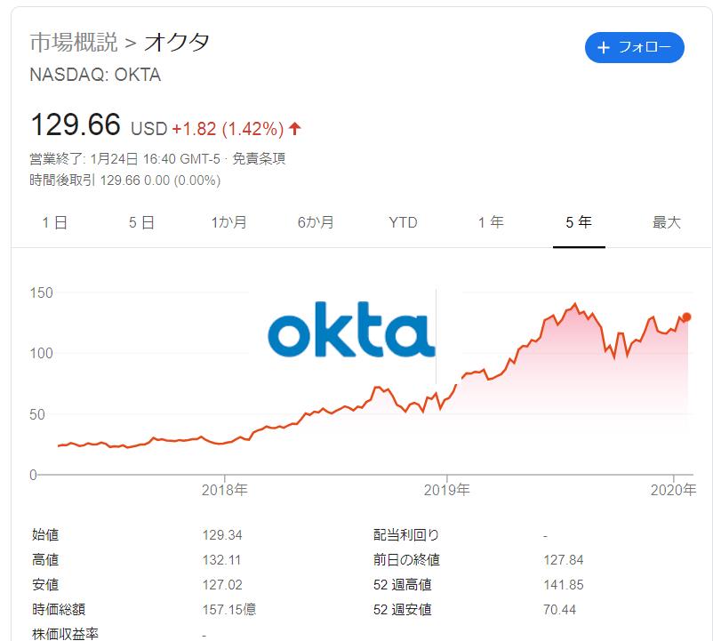 オクタ 株価