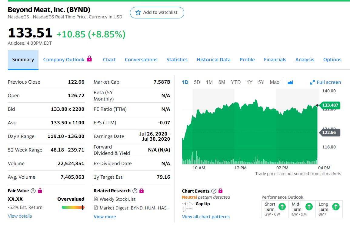 株価 bynd