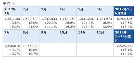 2012年8月度日本人出国数