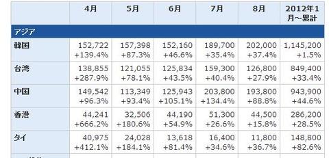 国別訪問外国人数