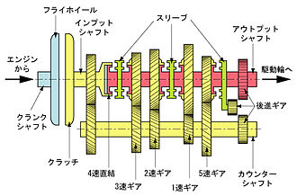 Internal_structure_of_manual_transmission