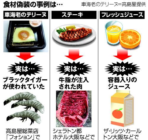 地 球 情 報 局 : 食材偽装が相...