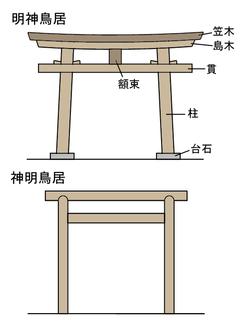 250px-ToriiJapaneseGate