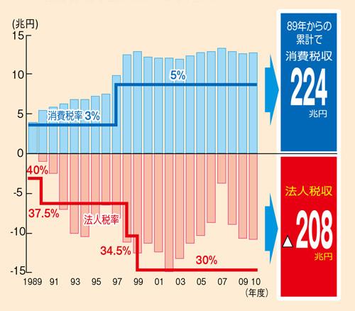 taizai-graph