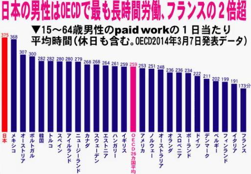 日本の男性は世界で最も長い労働時間