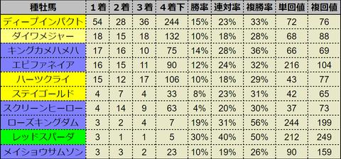 阪神芝1600複勝率25