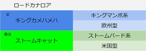ロードカナロア血統表