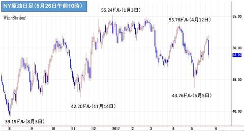 oil0526