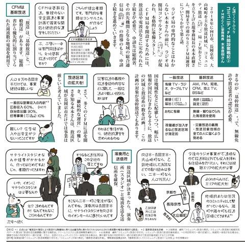 コミュニティFM開設奮戦記②