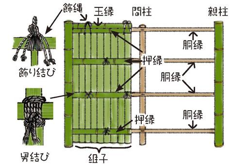 竹垣職人イラスト6