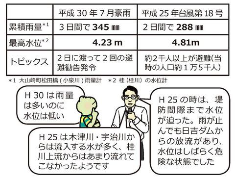ハザードマップ8_大山崎のあの時はどうだった?