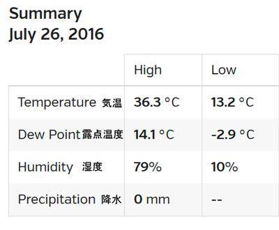 2016-07-29-weather