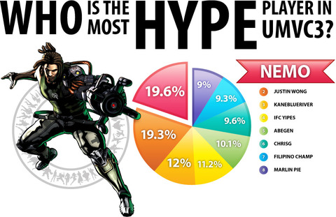 info-umvc3-most-hype